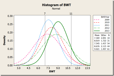 Bell curve of lamb birth weights over multiple years